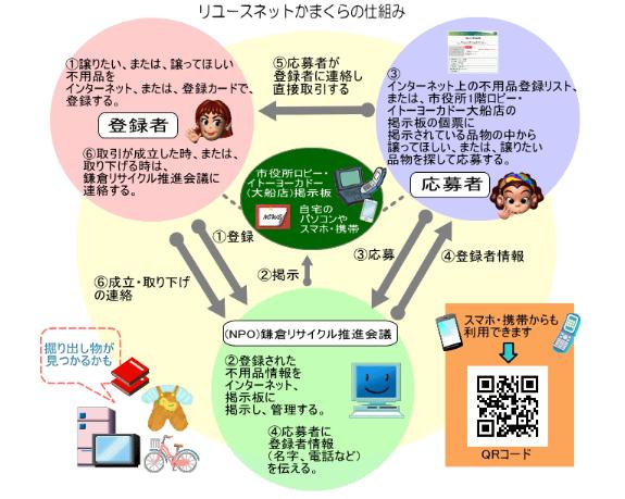 鎌倉日和【リユースネットかまくら】